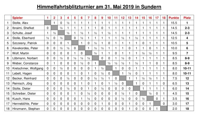 Himmelfahrtsblitzturnier 2019